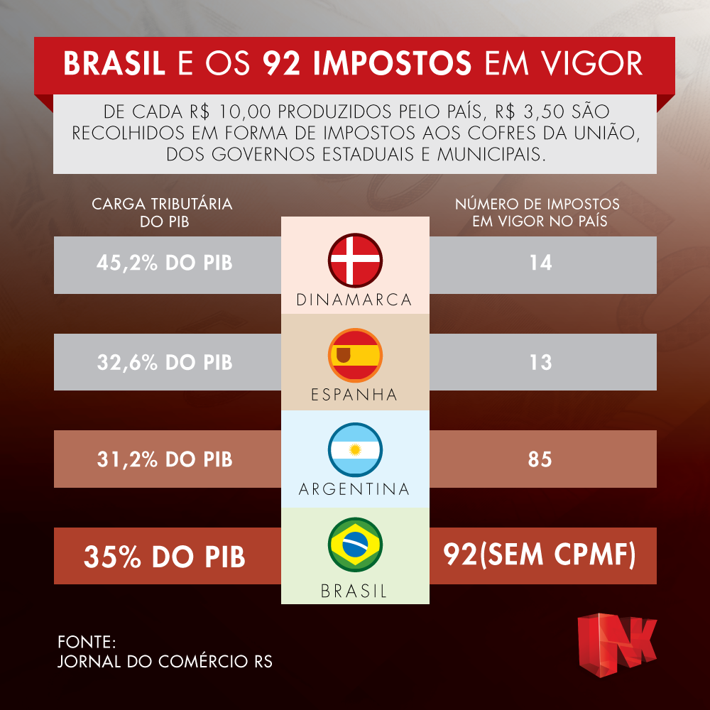 Infográfico impostos do Brasil
