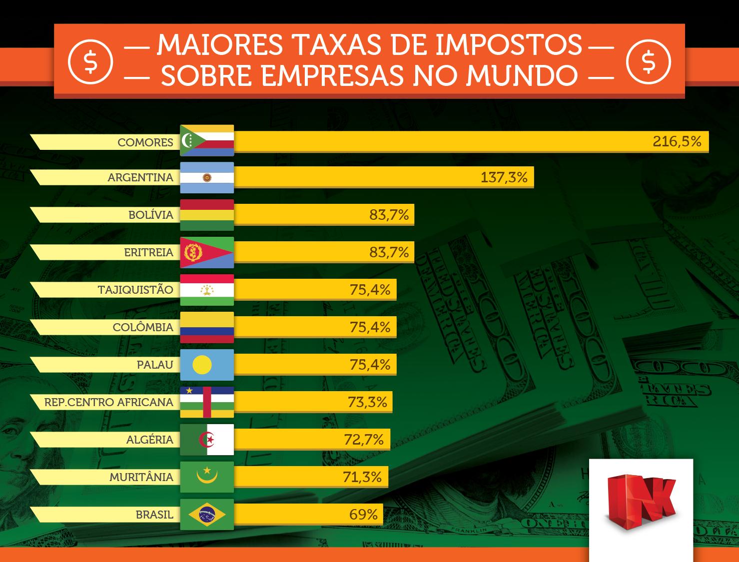 Países com as maiores taxas de impostos