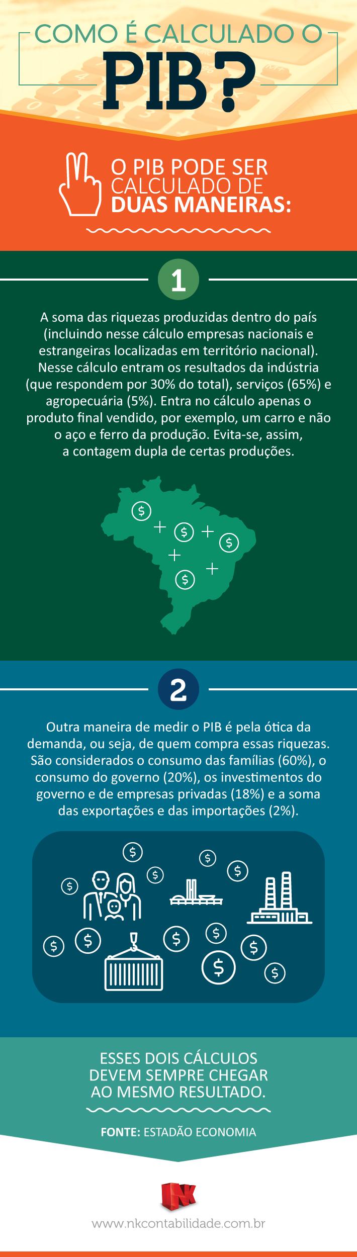 Infográfico Como é calculado o PIB